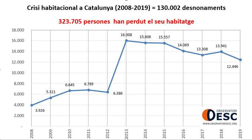 crisis habitacional catalunya 2008-2019