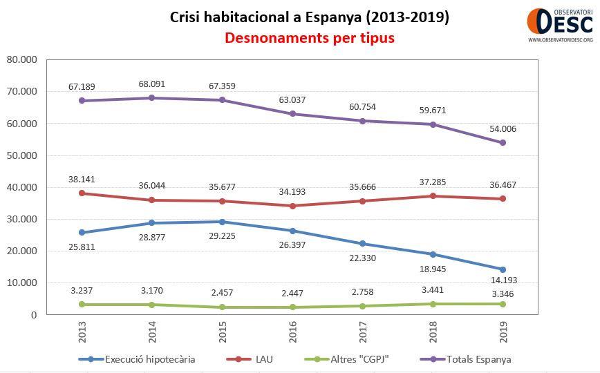 desnonaments per tipus Espanya 2008-2019