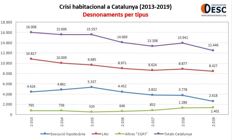 desnonaments per tipus Ctalunya 2008-2019